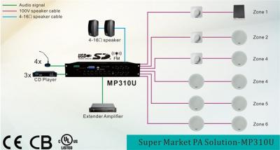 Supermercado PA Solution-MP310U