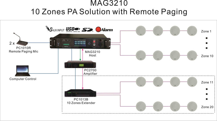 10 zones pa solution with remote paging